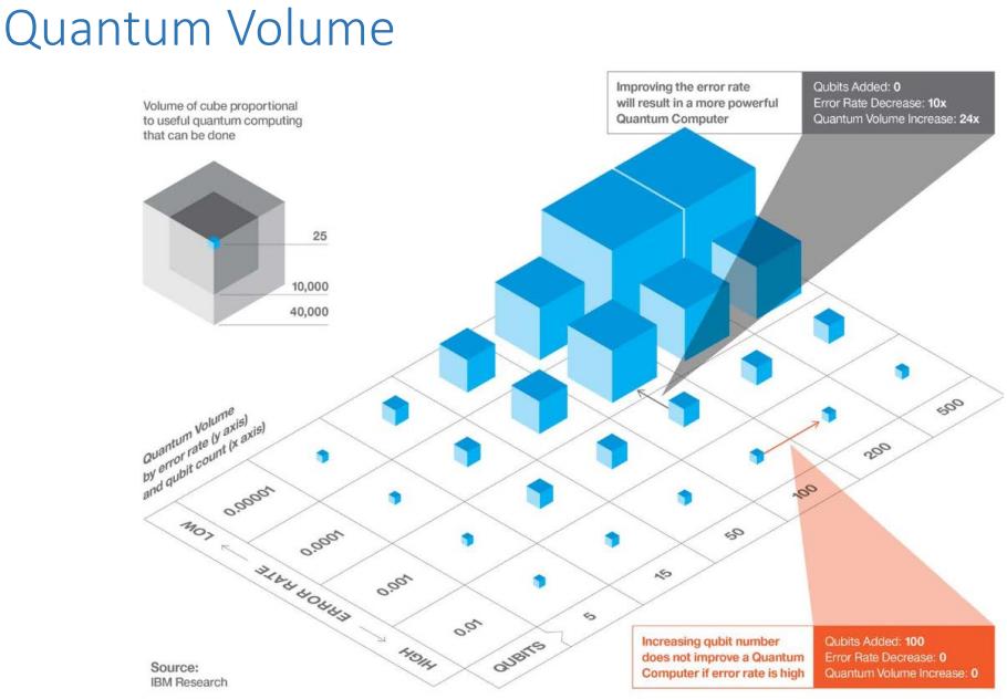 IBM publiceert 'Wet van Moore' voor quantumcomputing - IT Pro
