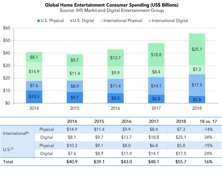 Markt Voor Blu Rays En Dvds Is Binnen Vijf Jaar Gehalveerd