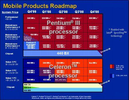 Intel Mobil Roadmap