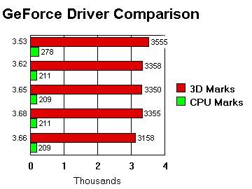 Detonator driver comparison