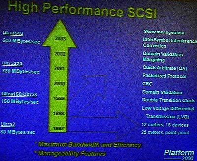 Adaptec SCSI roadmap