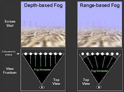 ATi Charisma Engine - Range-based Fog
