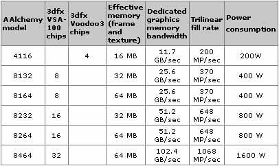 tabelletje met informatie over de AAlchemy kaarten van Quantum3D