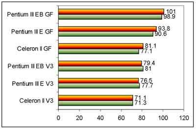 Intel Celeron II benchmarks