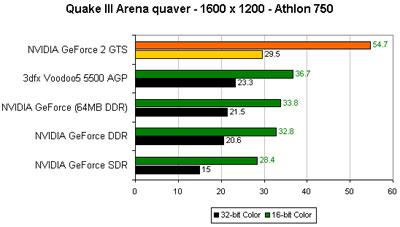 GeForce II GTS Benchmarks