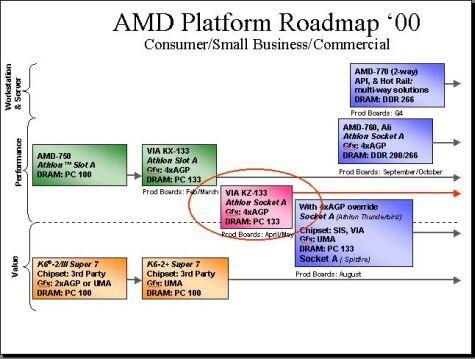 AMD chipset roadmap \'00