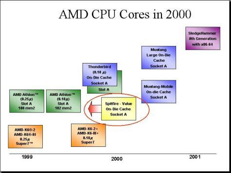AMD processor roadmap \'00