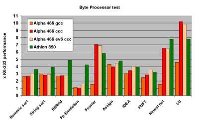 850 Mhz Athlon vs. 466 MHz Alpha 21264 benchmarks
