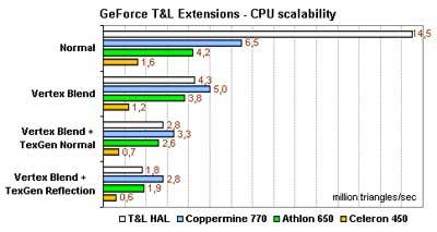 TnL benchmarks