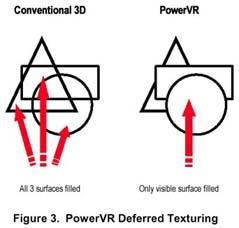 Deferred Texturing