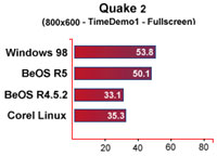 BeOS Quake II benchmarks
