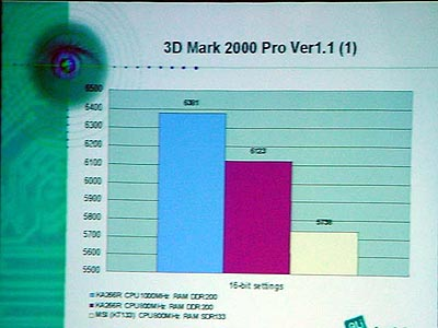ALi / Acer Labs M1647 DDR benchmarks