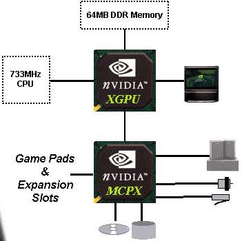 Xbox nVidia structuur