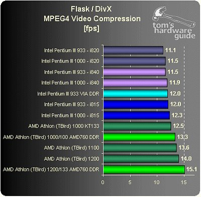 AMD760 DiVX encoding test