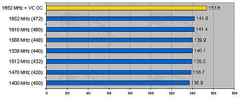 Pentium 4 1,4GHz overclock resultaten