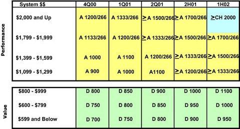 AMD roadmap - december 2000