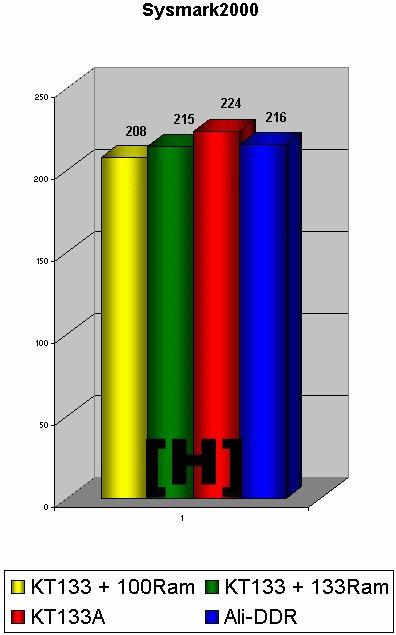 KT133(A) vs. DDR