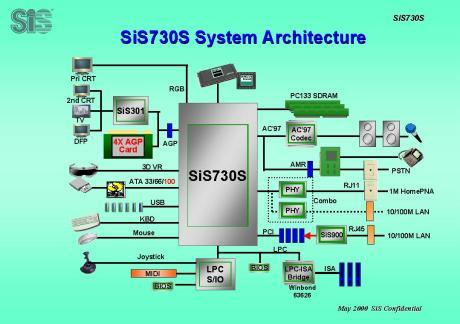 SiS730 Block diagram