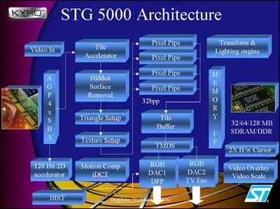 Kyro STG5000 architecture