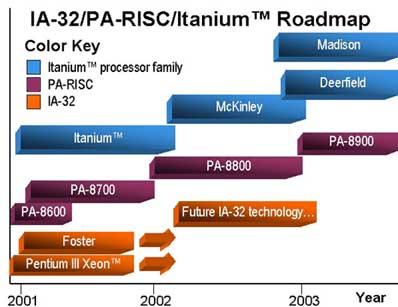 Intel IA-64 roadmap