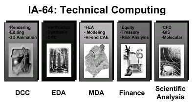 IA-64 toepassingen