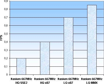 Itanium - FlaskMPEG
