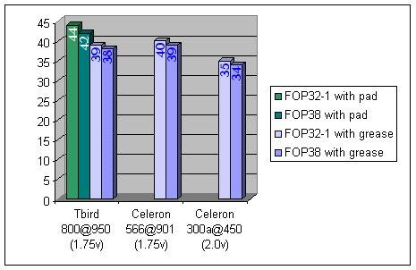 FOP 32-1 vs 38