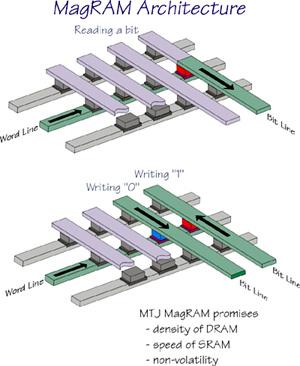 De werking van MRAM