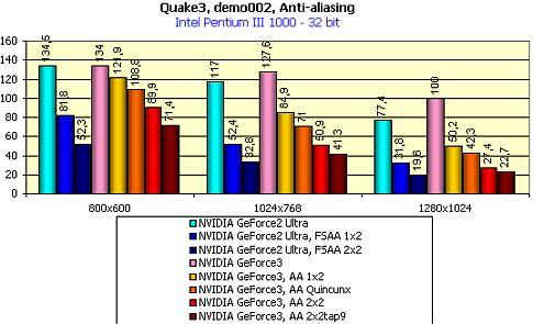 nVidia GeForce3 benchmark