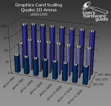 GeForce2 CPU scaling