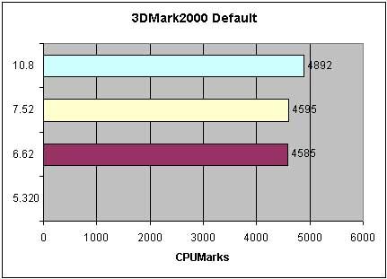3DMark 2000 - Detonator 5, 6, 7, 10