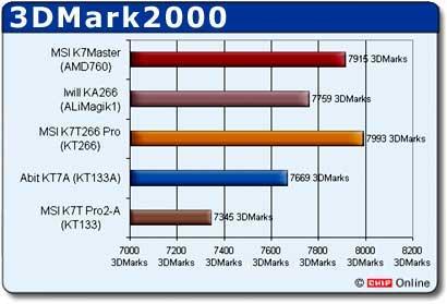 KT266 benchmarks - 3DMark 2001
