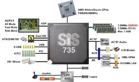 SiS 735 chipset diagram