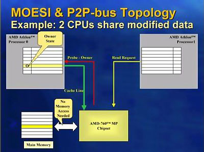 AMD 760MP MOESI diagram