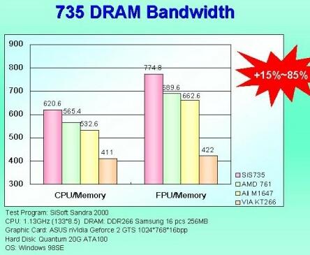 SiS 735 DDR prestaties