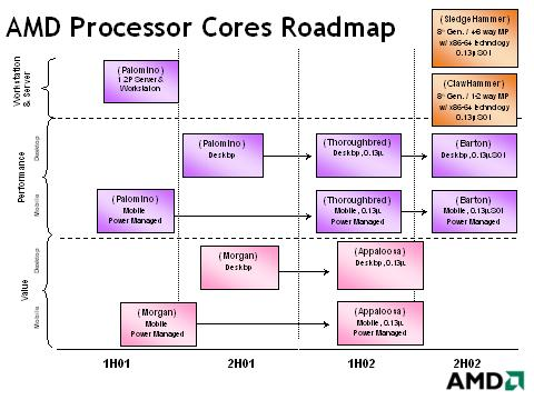 AMD roadmap april 2001