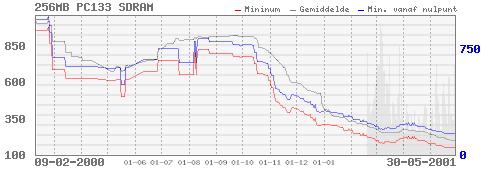 256MB PC133 SDRAM prijzen tot 30 mei 2001
