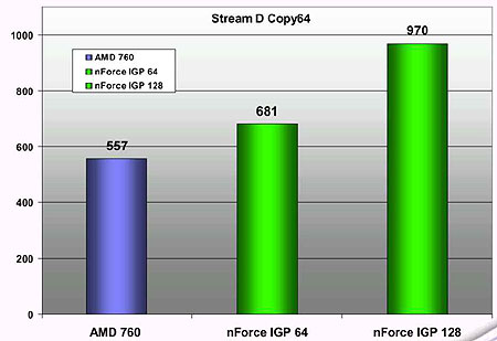 nForce StreamD benchmarks