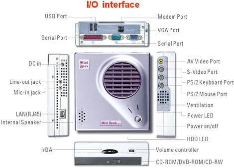 Atoz EZgo i/o interface