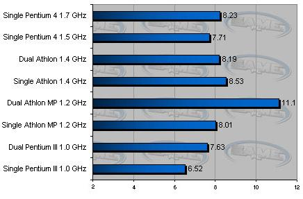 Dual AMD Athlon MP ZD