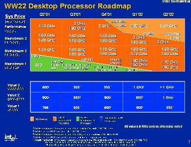 Roadmap Intel 06-01