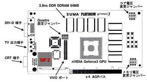 Suma GeForce3 met voltage jumpers