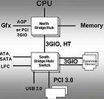3GIO chipset