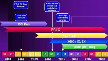 3GIO roadmap