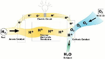 werking brandstofcel