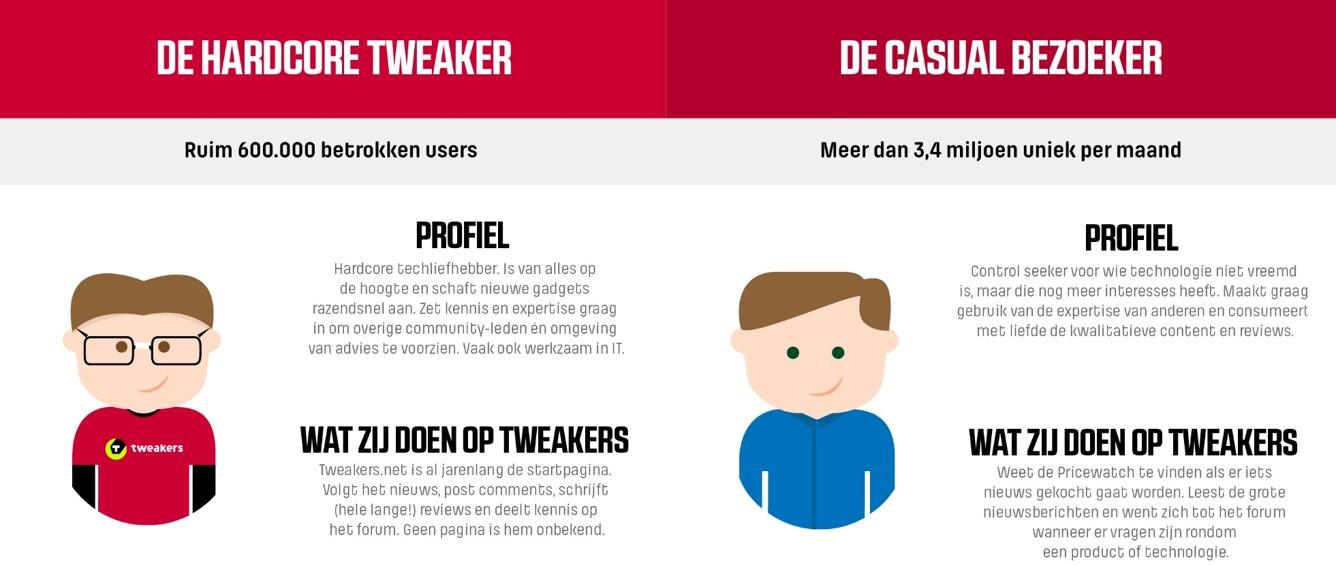 Tweakers Doelgroep Visual