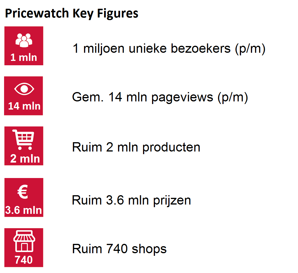 Pricewatch Key Figures