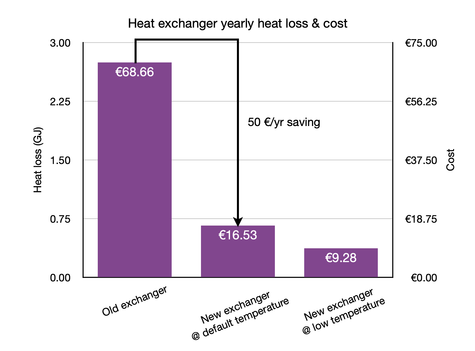 Heat exchanger yearly heat loss and cost comparison