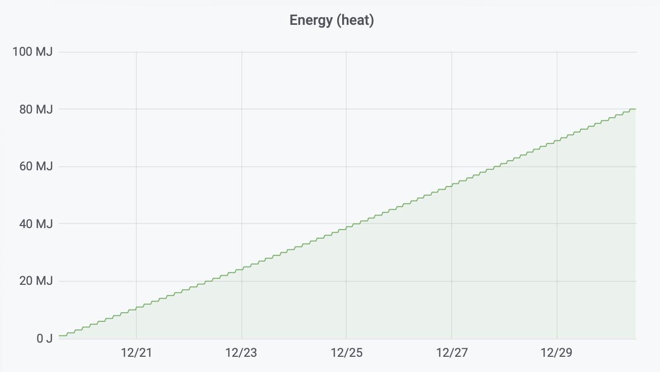 Idle heat loss 2000 Eneco heat exchanger (December 2018 11days)