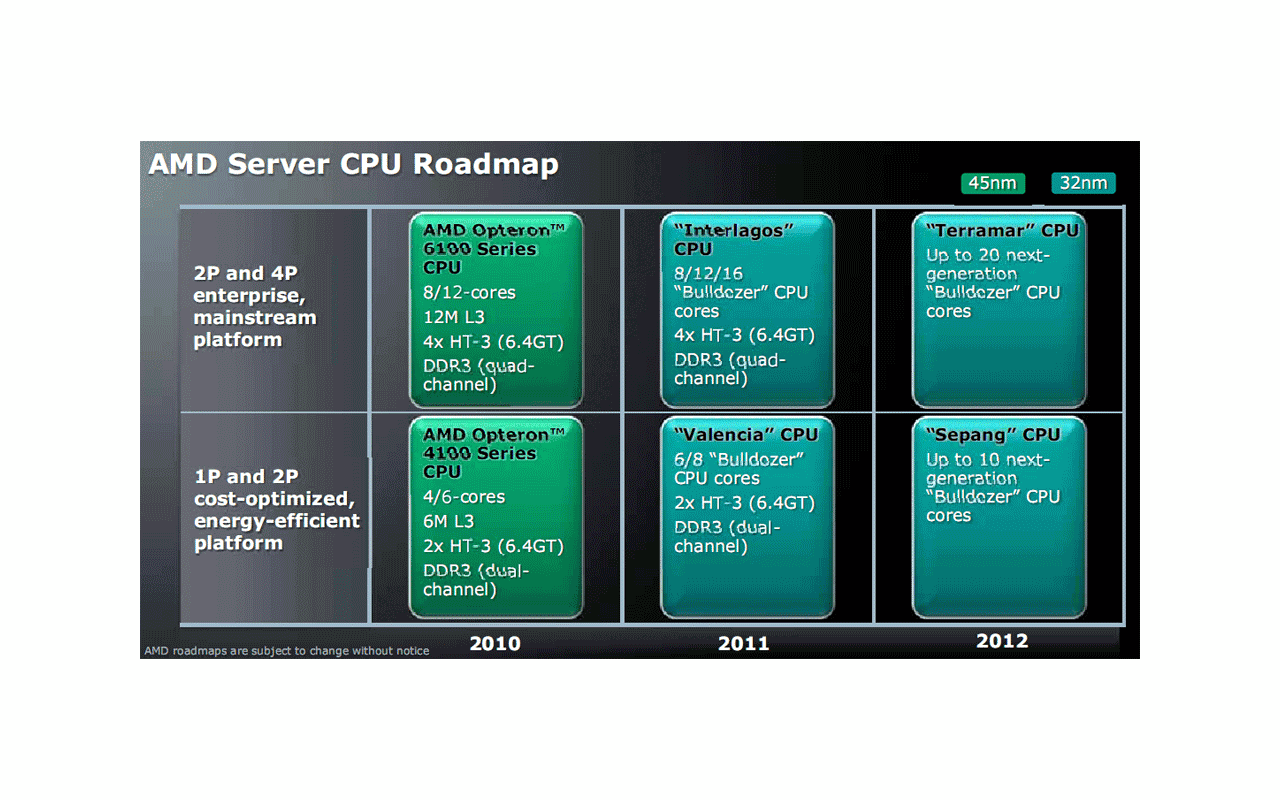 AMD server-roadmap 2011/2012